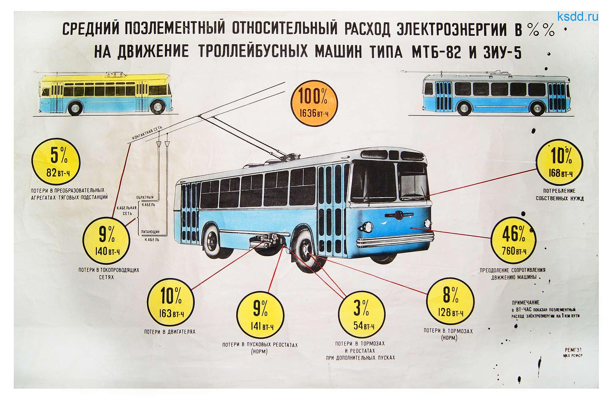 36.-Средний-поэлементный-относительный-расход-электроэнергии-в-%,-на-движение-троллейбусных-машин-типа-МТБ-82-и-ЗИУ-5