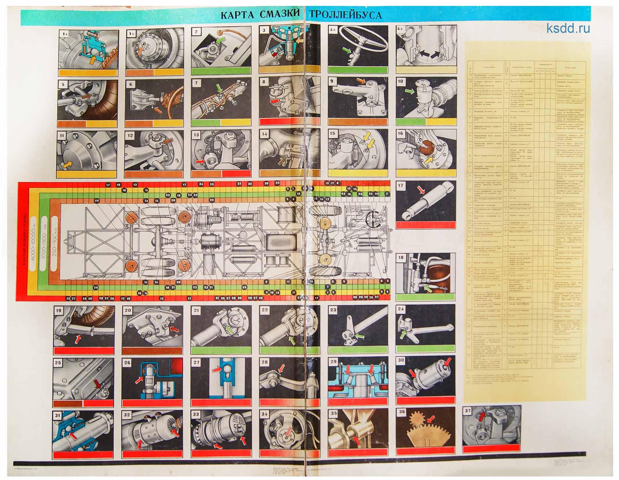 9.-Карта-смазки-троллейбуса