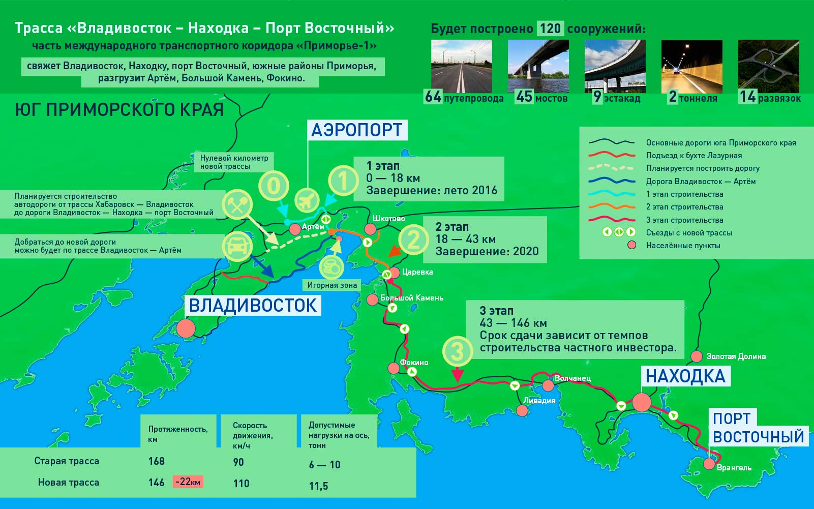Владивосток-–-Находка-–-порт-Восточный
